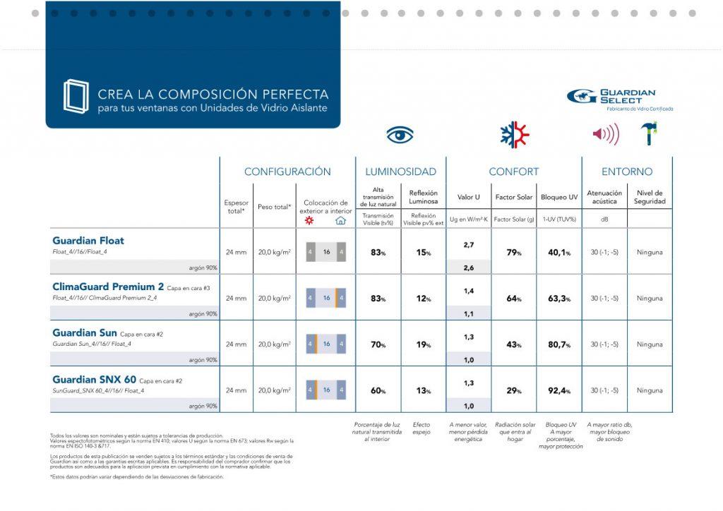 Vidrios Guardian Sun - Comparativa 3